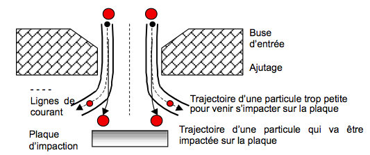 C2_Mesures in situ_particules_1
